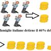 distribuzione ricchezze famiglie italiane